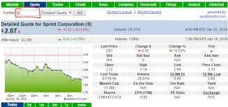 Sprint Stock Quote Cool Sprintquote Personal Finance Lab