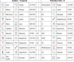 Bts Admin Fuckery This Is My Natal Chart V Wattpad