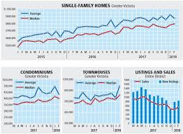Real Estate Home Values Chart Benchmark Price For Home Rises To 840 300 In Core Times