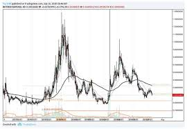 Gnt Price Chart 10 July 2018 Coin Info Blockchain