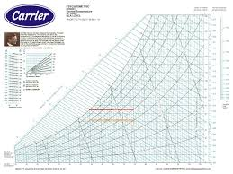 Psychrometric Chart High Temperature English Units Www