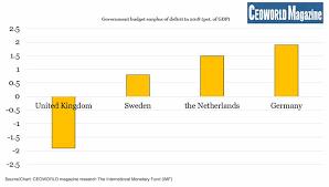 Uk Deficit Chart What Is The Uk Government Deficit Https Cdn Ceoworld Biz
