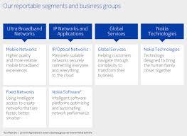 Nokia Organizational Chart 2018 Nok_current_folio_20f