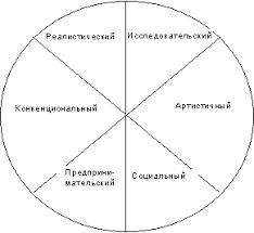 Реферат Планирование карьеры ru Рис 8 3 Типология личностей Дж Голланда