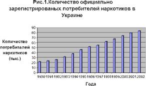 Реферат Аддиктивное поведение у подростков наркомания и  Вряд ли официальные данные отображают реальную ситуацию В Украине за подсчётами экспертов не меньше 300 500 тысяч ПИН В исследовании Центра Социальный