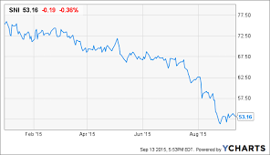 Scripps Networks Is One Of The Fastest Growing And Cheapest