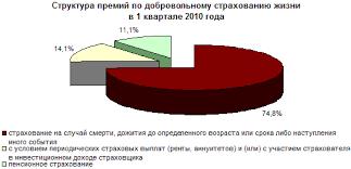 Курсовая работа Страховой рынок России состояние и перспективы  В личном страховании 83% приходится на добровольное медицинское страхование В страховании имущества премии основную часть занимают страхование средств