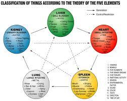 5 Element Chart Seasonal Harmony 5 Elements Chart Element Chart