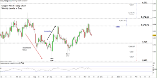 Copper Chart Copper Braces For More Losses Hg Price Weekly Forecast