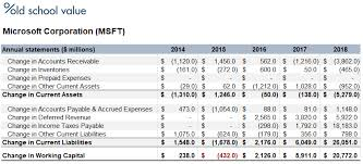 Net Working Capital Formula Changes In Working Capital Fcf And Owner Earnings