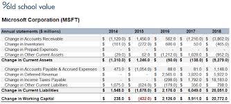 microsoft change in net working capital table