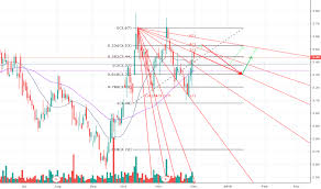 Thi Stock Chart Dpm Stock Price And Chart Tsx Dpm Tradingview