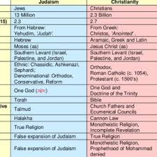 Major Differences Between Judaism Christianity And Islam
