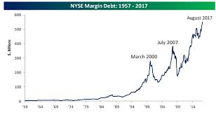 Margin Debt Levels Are A Poor Tool For Timing The Stock