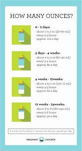 Baby Formula Eating Chart Infant Feeding Guide Chart Gerber Eating Chart Gerber Baby