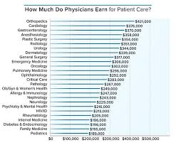 Ob Gyn Medical Assistant Salary Heres How Much Money Doctors Actually Make Prosperity Play