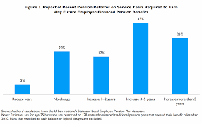Calpers Retirement Chart 2 At 55 How Long Must New Hires Work To Get Pension Benefits