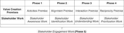 Theoretical Foundations Of Stakeholder Theory Part I The