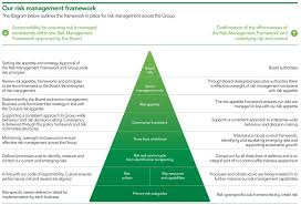 Lloyds Banking Group Organisational Structure Chart Risk Management Lloyds Banking Group Plc