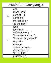 FREE Math Poster to help with Word Problems | Math poster, Word ...