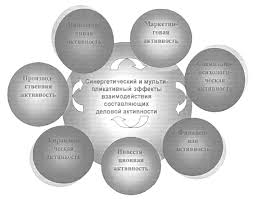 Дипломы Анализ финансово хозяйственной деятельности империум  Как уже было отмечено деловая активность представляет собой совокупность семи подсистем представленных на рис 1 6