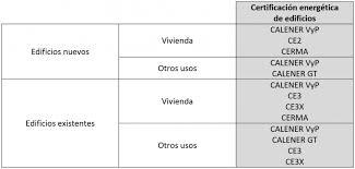 Dónde Registrar El Certificado Energético  CertingeniaCertificado Energetico La Rioja