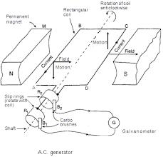 alternating current generator diagram. working of an a.c. generator alternating current diagram