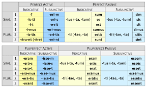 Latin Verb Conjugation Chart Verb Endings Dickinson College Commentaries