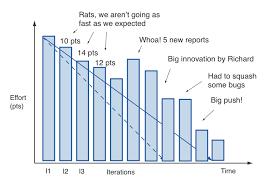 Agile Chart Burndown Charts