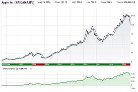 DivGro: Recent Buy: Apple Inc