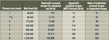 Superbolt Torque Chart Superbolt Torque Chart Related Keywords Suggestions