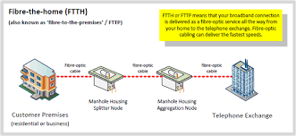 what is fibre optic univercell high speed broadband fttp