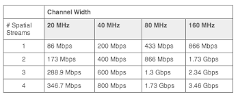 Wireless Network Speeds Chart Are You Ready For The Next Chapter Of Wi Fi Meet 802 11ax