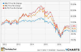 Etf Compare Chart The 3 Best Mlp Etfs The Motley Fool