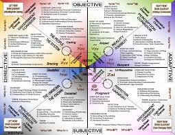 Human Design System Types Human Design Human Design System Design Questionnaire Design