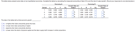 Growth Tables Solved The Tables Below Present Some Data On Two Hypothet