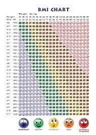 Healthy Bmi Chart Female Bmi Calculator