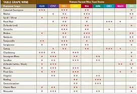 Selection Chart Grape Wines