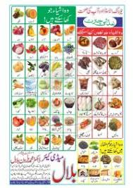 Diet Chart For Elevated Uric Acid Levels Sushovanmandal