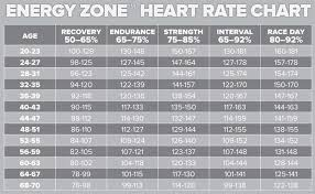Exercise Heart Rate By Age Net Deals Image Results
