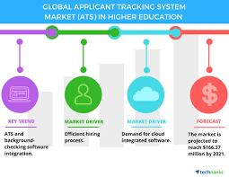 Ats Applicant Tracking System Global Applicant Tracking System Market In Higher Education