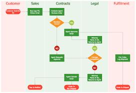 Order Processing Flow Chart Process Flow Diagrams