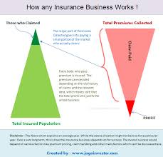 Making Contracts More Profitable Fascinating How Do Insurance Companies Make Profit
