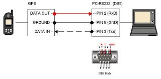 maxsea and furuno connection over nmea, help! the hull truth GPS with NMEA 0183 Output Nmea 0183 To Db9 Wiring Diagram #18