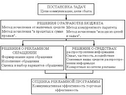 Организация рекламной деятельности торгового предприятия и  Рис 1 1 Планирование рекламной кампании