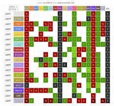 Gen 4 Type Chart 47 Unusual Dual Type Weakness Chart