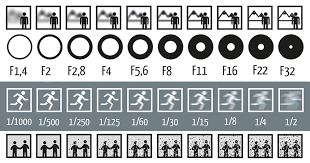 Single Picture Explains How Aperture Shutter Speed And Iso