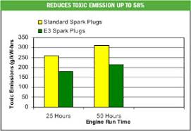 E3 Spark Plug Chart Top 10 Stihl Weed Eater Tractor Supply Home Appliances
