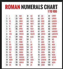 Captured With Lightshot Roman Numerals Chart Roman