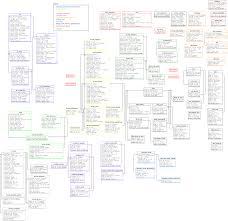 Erp Database Design Pdf